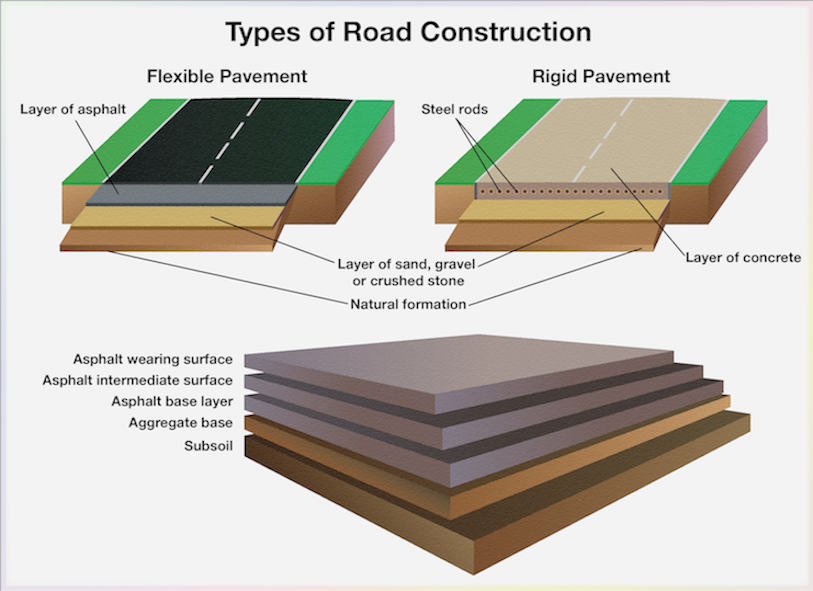 Materials Needed To Build A Road